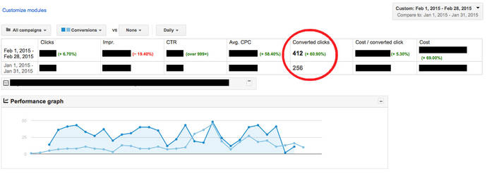 How I managed to Increase a 1yr+ Old Adwords Campaign's Conversion Rate by 60%